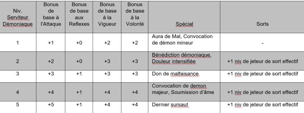 Zone de Texte: Niv.   Serviteur DémoniaqueBonus de  base à l'AttaqueBonus de base aux ReflexesBonus de base à la VigueurBonus de base à la VolontéSpécialSorts 1+1+0+2+2Aura de Mal, Convocation de démon mineur- 2+2+0+3+3Bénédiction démoniaque, Douleur intensifiée+1 niv de jeteur de sort effectif 3+3+1+3+3Don de malfaisance+1 niv de jeteur de sort effectif 4+4+1+4+4Convocation de demon majeur, Soumission d'âme+1 niv de jeteur de sort effectif 5+5+1+4+4Dernier sursaut+1 niv de jeteur de sort effectif